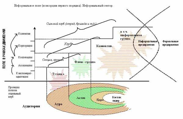 Структура неформального поля