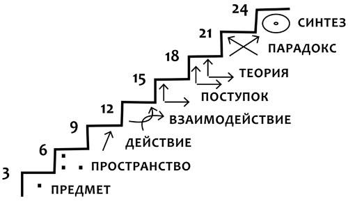 Лестница странников