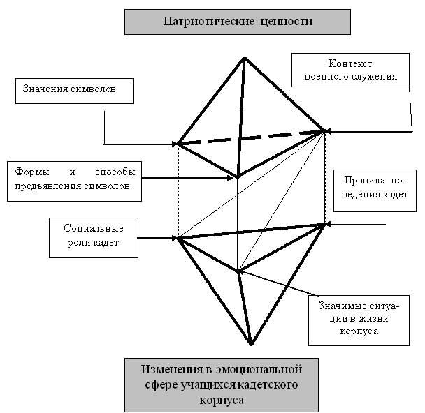 Верхнюю треугольную пирамиду