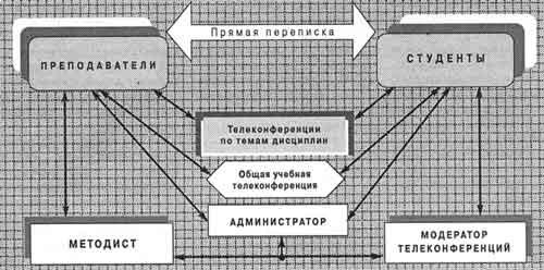 Схема информационных потоков и